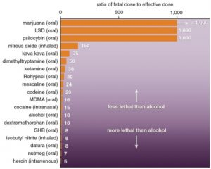 A bar chart showing the therapeutic index of several drugs of abuse (including alcohol). Here cannabis or marijuana makes the top of the table with the lowest toxicity.