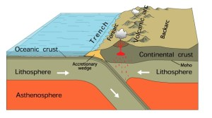 A diagram showing a subduction zone at the surface of the Earth. It shows how the lithosphere, located underneath the oceanic crust, can actually be pushed inside the astenosphere, at its junction with the continental crust. Source: USGS