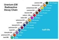 A physics diagram showing Uranium-238 Radioactive Decay Chain and Half-Life..