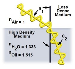 Another diagram illustrating Snell's Law.