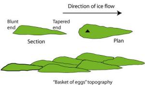"""A simple diagram outlining the basic geological features of drumlins, including what is known as a """"basket of eggs"""" topography."""
