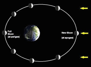 A diagram describing the complete path of the Moon's orbit around the Earth.