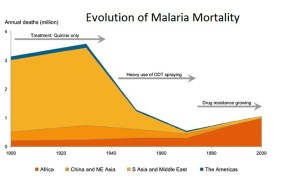 A graph showing the evolution of Malaria mortality in the 20th century, including drops in numbers due to quinine treatment and DDT spraying, and an increase due to drug resistance. Although the mortality has fallen globally since the 1900s, it has risen in Africa.