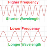 A graph showing that the higher the frequency, the shorter the wavelength. And vice versa...
