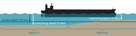 diagram explaining controlling depths and project depths
