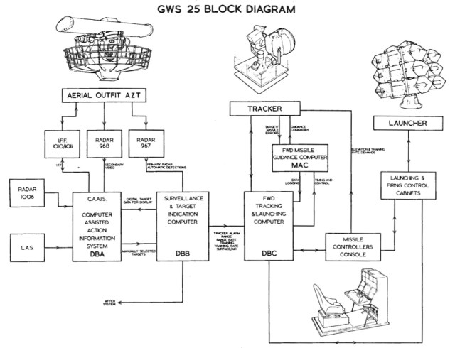 [Imagen: Diagrama-do-sistema-de-controle-de-armas...=640%2C490]