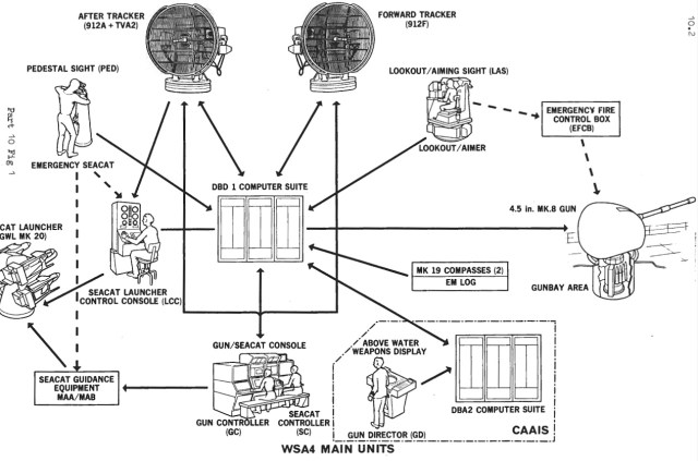 [Imagen: Sistema-de-controle-de-armas-WSA4-do-CAA...=640%2C423]