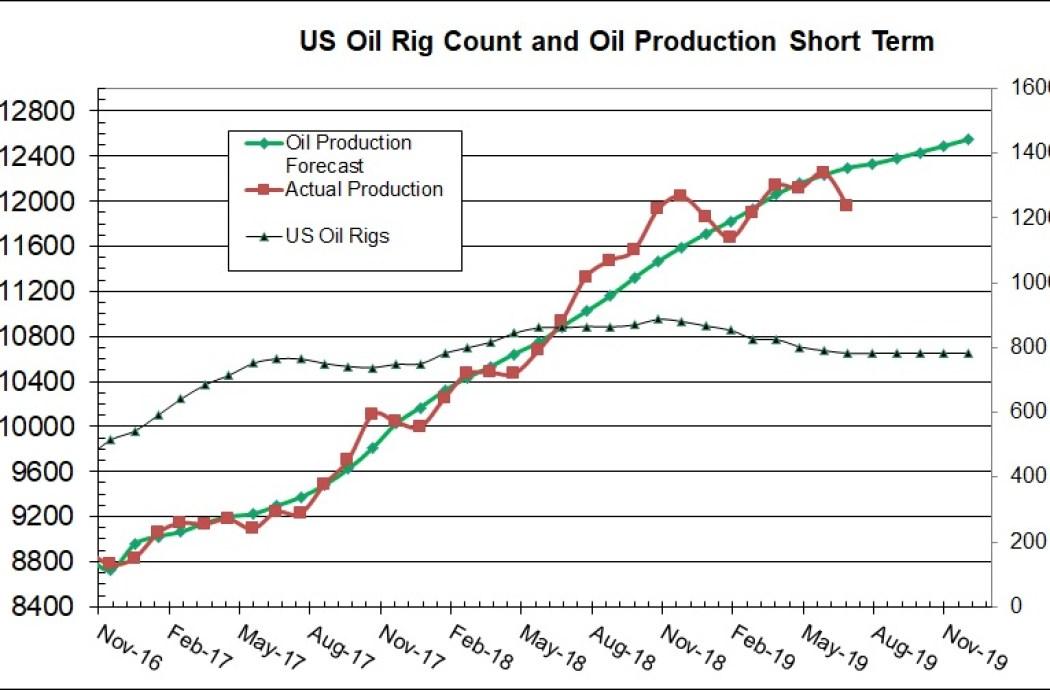 Oil Production Forecast - NAV Information