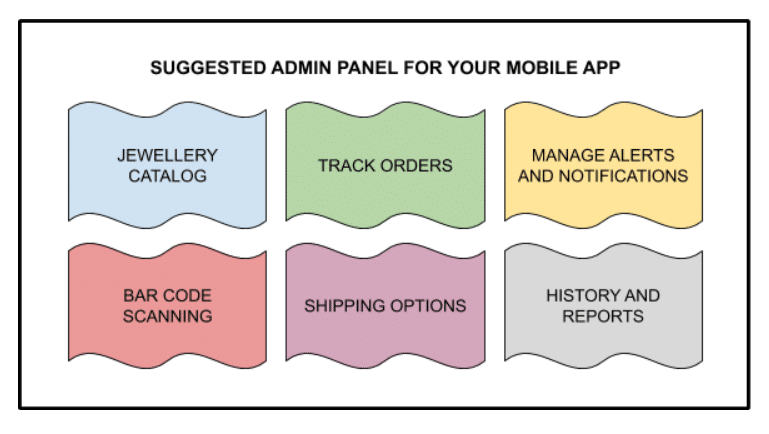 Suggested admin panel for your Mobile APP