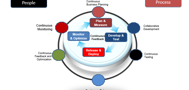 A Small Approach: How DevOps Can transforms organization