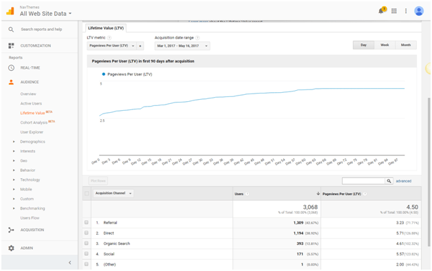 Page Views Per User