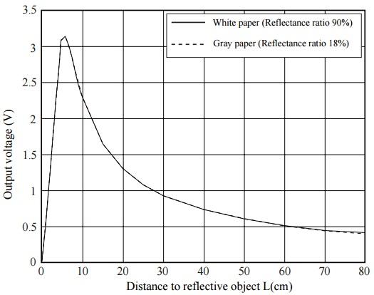 Curva V vs D sensor SHARP