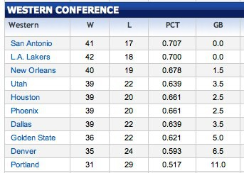 Clasificacion Oeste NBA.jpg
