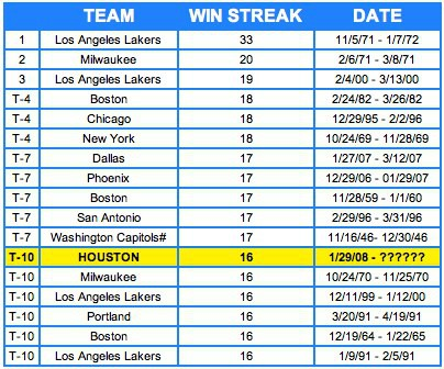 NBA.com all time winning streaks