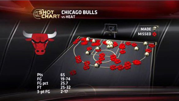 Gráfico de ESPN Stats