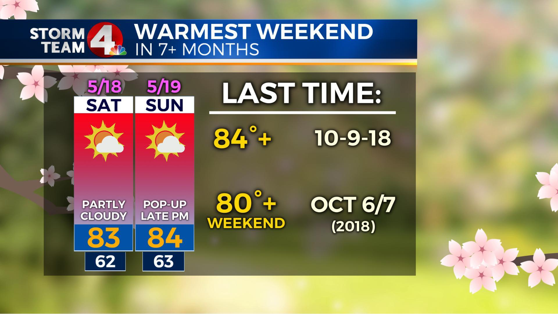 Warmest weekend in more than 7 months on the way