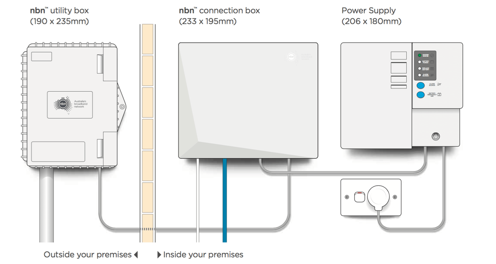 Nbn Fibre To The Premises Explained Fttp
