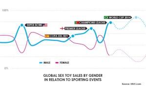 Mannen kopen meer seksspeeltjes voor het WK