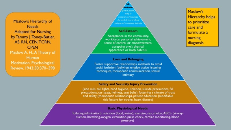 Maslow's Hierarchy of Needs for Nursing