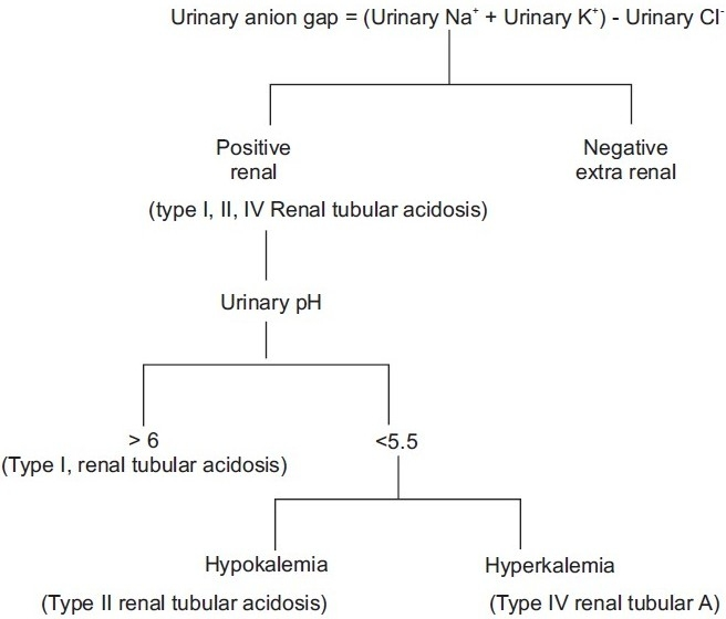 Approach to a patient with normal anion gap acidosis