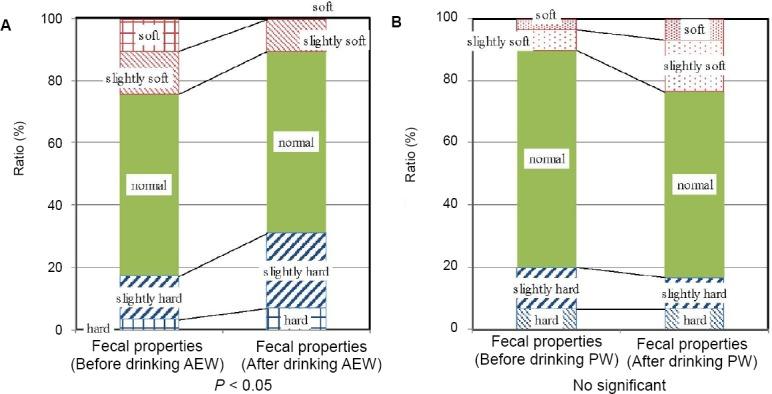 ionized water ionized alkaline water with molecular hydrogen