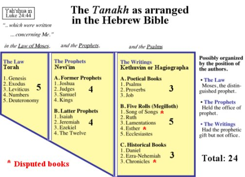 Origin Of The Canon 1 The Tanakh Old Testament