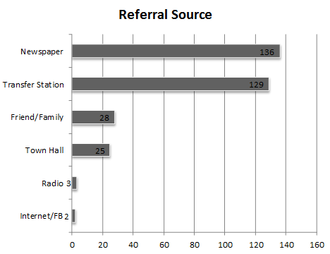 Referral Source