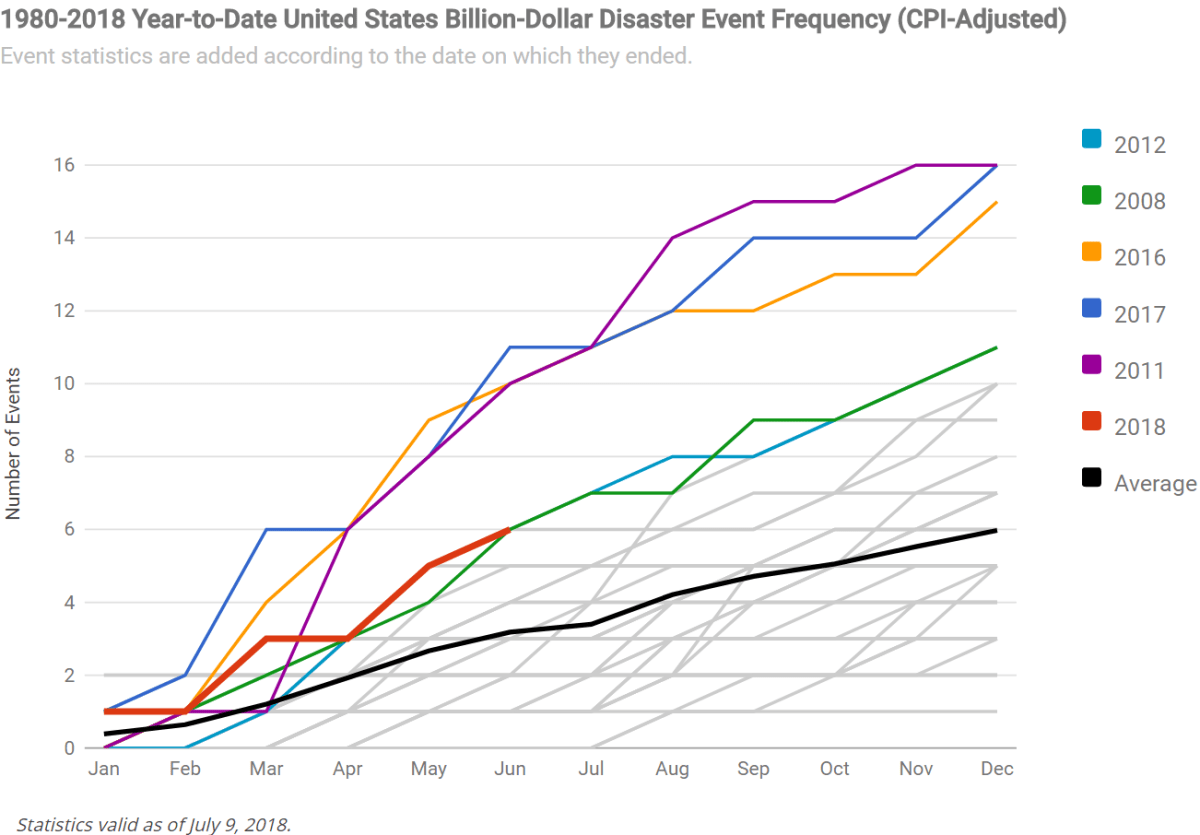 Risultati immagini per 1980-2018 United States billion dollar disaster event frequency