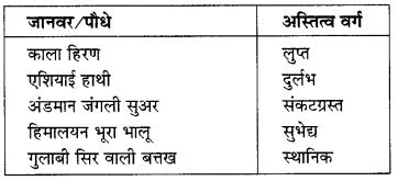 NCERT Solutions for Class 10 Social Science Geography Chapter 2 (Hindi Medium) 1