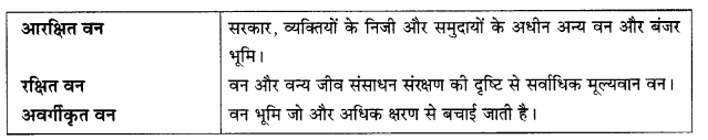 NCERT Solutions for Class 10 Social Science Geography Chapter 2 (Hindi Medium) 3