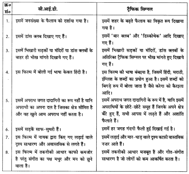 NCERT Solutions for Class 10 Social Science History Chapter 6 (Hindi Medium) 1