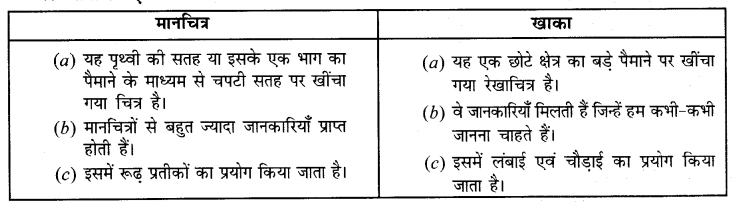 NCERT Solutions for Class 6 Social Science Geography Chapter 4 (Hindi Medium) 1