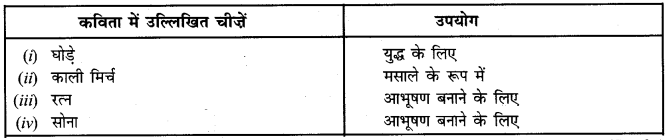 NCERT Solutions for Class 6 Social Science History Chapter 10 (Hindi Medium) 1