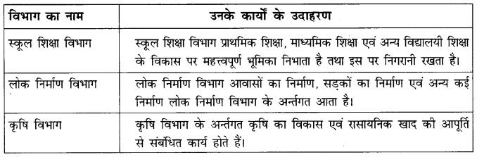NCERT Solutions for Class 7 Social Science Civics Chapter 3 (Hindi Medium) 2