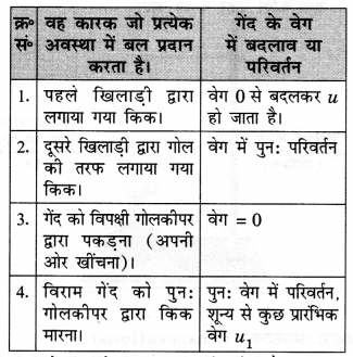 NCERT Solutions for Class 9 Science Chapter 9 (Hindi Medium) 1