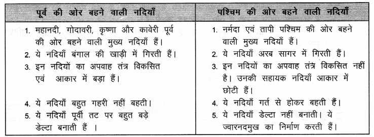 NCERT Solutions for Class 9 Social Science Geography Chapter 3 (Hindi Medium) 4