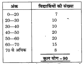 NCERT Solutions for Class 9 Maths Chapter 15 Probability (Hindi Medium) 10