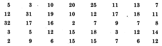 NCERT Solutions for Class 9 Maths Chapter 15 Probability (Hindi Medium) 13