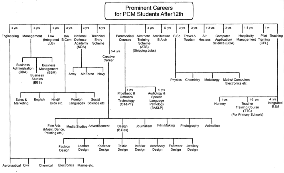 Prominent Careers for PCM Students After 12th