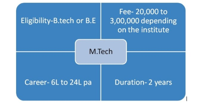 What is M.Tech?