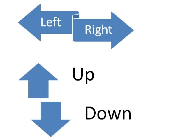 various directions of a company's communication movements are