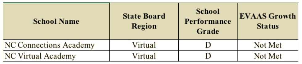 Image result for nc virtual charter school performance grades