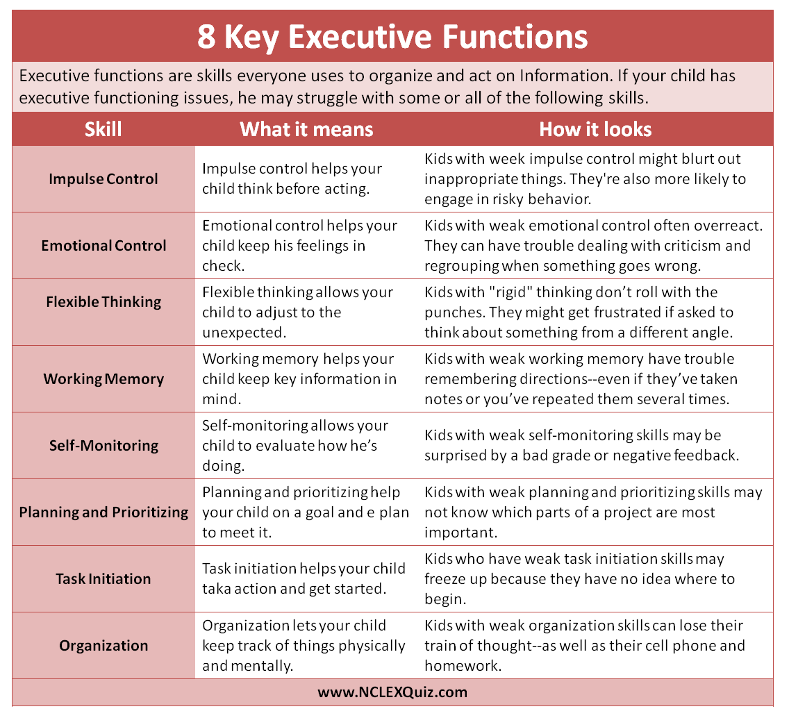 Executive Function Skills Cheat Sheet