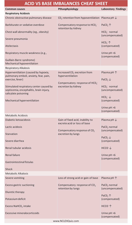 Acid Vs Base Imbalances Cheat Sheet