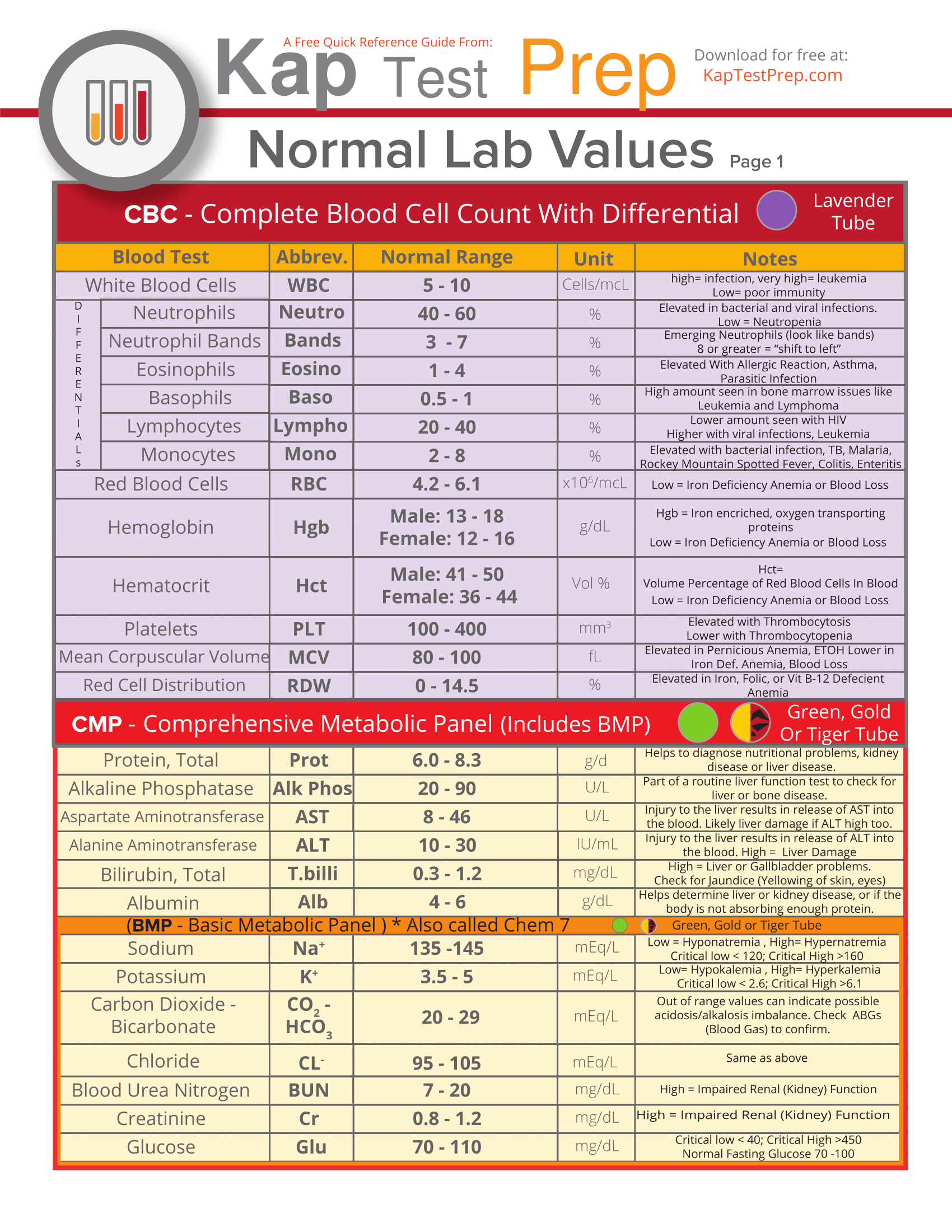 Lab Values Worksheet