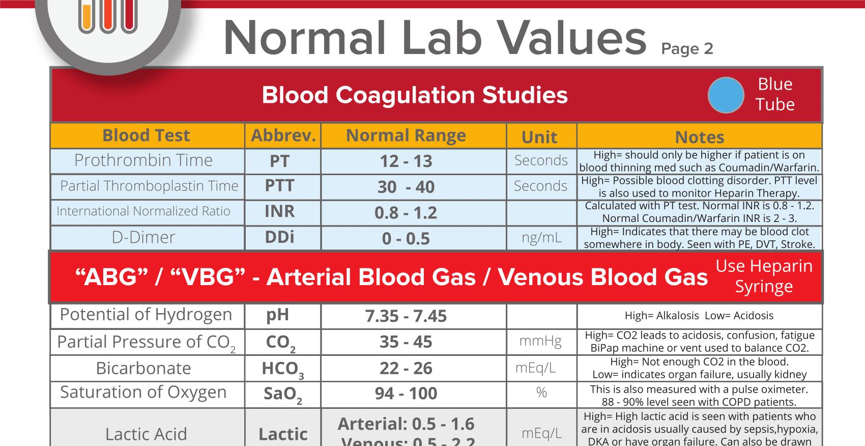 Lab Values Interpretation Cheat Sheet Part 2