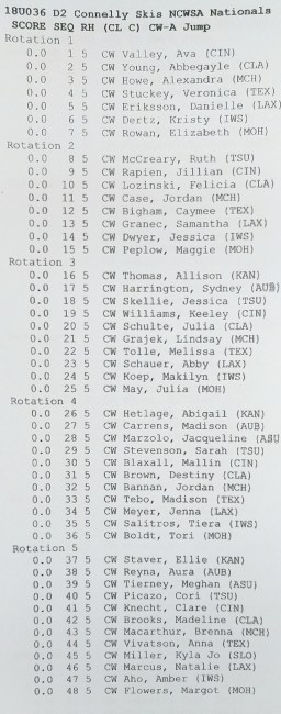 Connelly Skis 2017 NCWSA Nationals: D2 Women's Jump Running Order