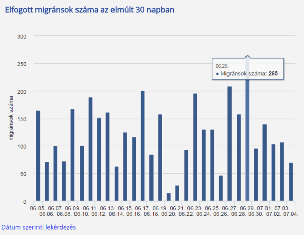 Les arrivées de migrants en Hongrie ces 30 derniers jours Source : www.police.hu