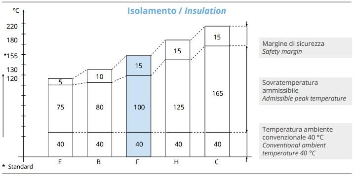 classi isolamento temperatura motore elettrico