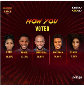 BBNaija: See How Nigerians Voted For Their Favorite Housemates